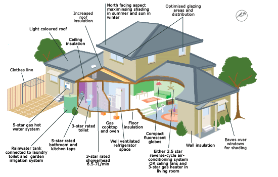 energy efficient house designs energy efficient home things to consider perry homes 7544